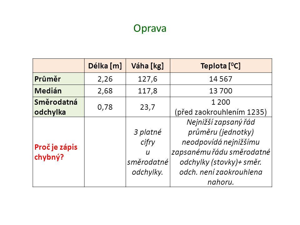 Oprava Délka [m] Váha [kg] Teplota [0C] Průměr 2,26 127,6 14 567